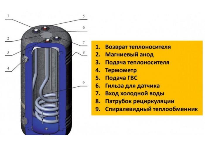 Бойлер косвенного нагрева Kospel SWR-140 серии SWR Termo Eco